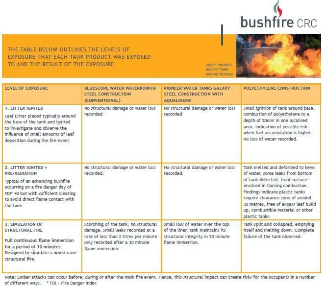 pioneer-steel-water-tanks-bushfire-crc-divine-water-tanks-results