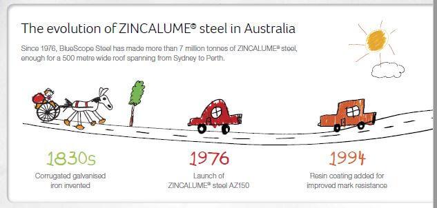 pioneer-water-tanks-zincalume-verses-galvanised-steel-next-evalution of Zincalume